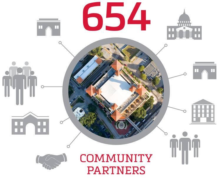 654 community partners